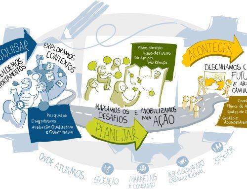 Oficina da Estratégia: referência em pesquisa e planejamento há 10 anos